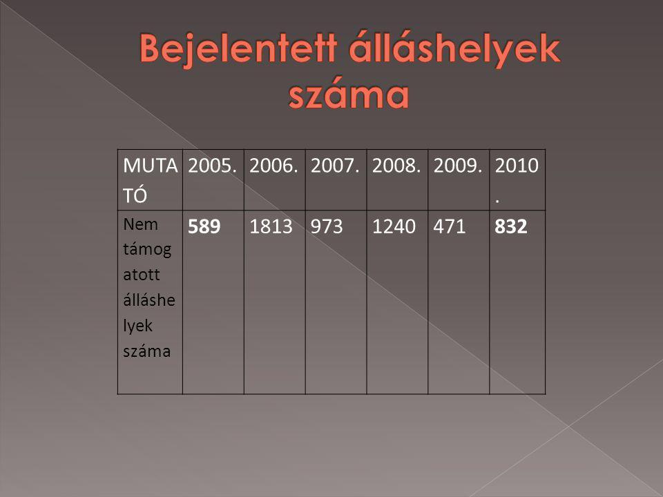 MUTA TÓ 2005.2006.2007.2008.2009. 2010. Nem támog atott álláshe lyek száma 58918139731240471832