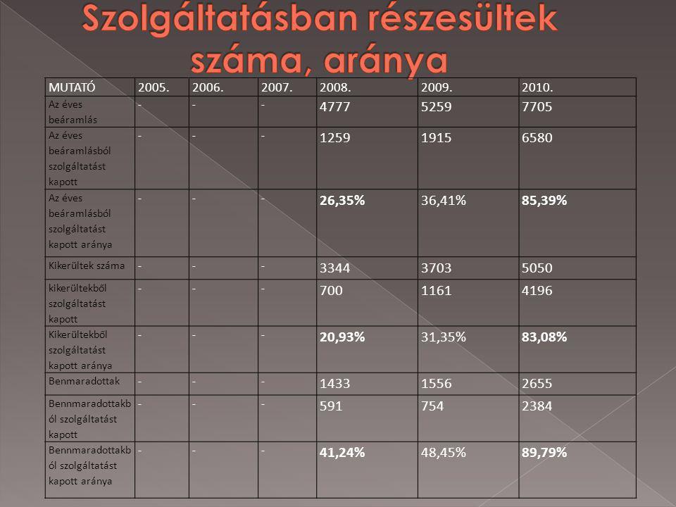 A nyilvántartott álláskeresők éves érintett létszáma Összes foglalkoztatot tá válók száma Összes foglalkoztatot tá válók aránya (%) Támogatás nélkül foglalkoztatot tá válók száma Támogatás nélkül foglalkoztatot tá válók aránya (%) BAROSS11720389033,19316527,01 X KIRENDELTSÉG 7635267034,97225029,47 RÉGIÓ1986696782334,145544127,91