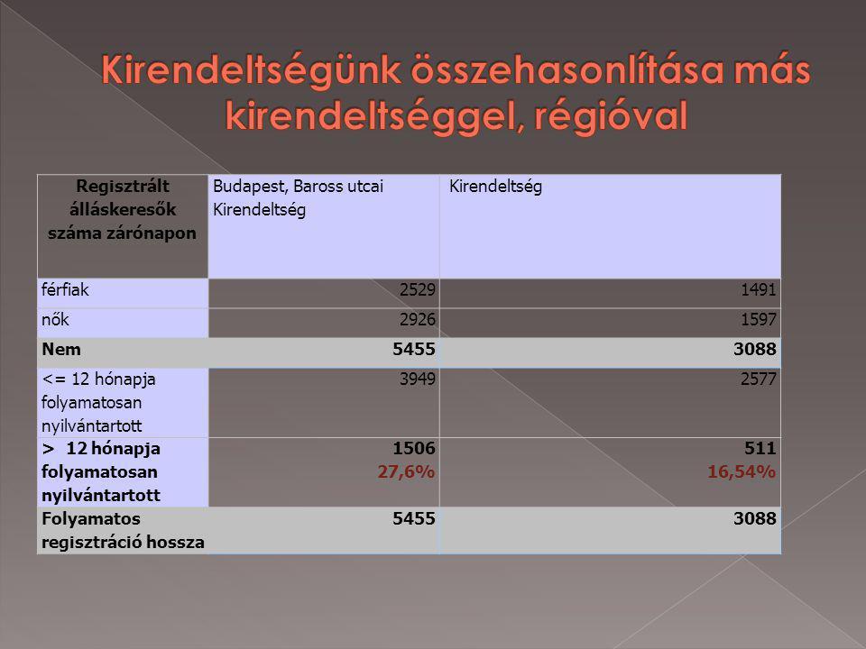 Regisztrált álláskeresők száma zárónapon Budapest, Baross utcai Kirendeltség Kirendeltség férfiak25291491 nők29261597 Nem54553088 <= 12 hónapja folyamatosan nyilvántartott 39492577 > 12 hónapja folyamatosan nyilvántartott 1506 27,6% 511 16,54% Folyamatos regisztráció hossza 54553088