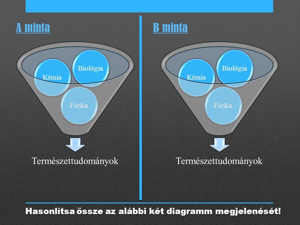 Hasonlítsa össze az alábbi két diagramm megjelenését!