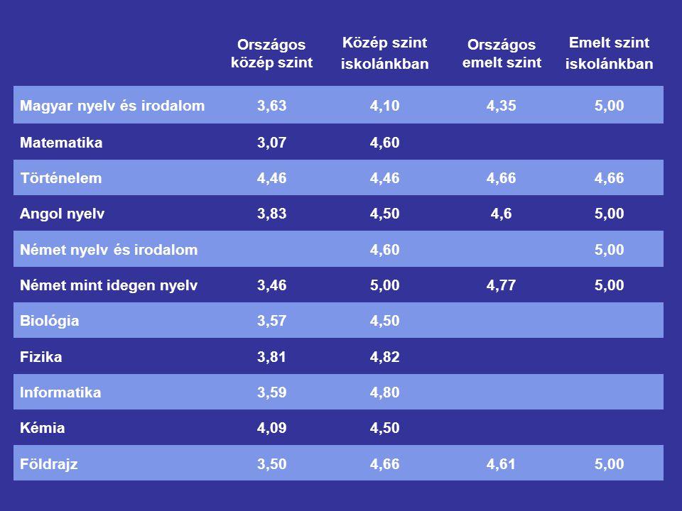 Országos közép szint Közép szint iskolánkban Országos emelt szint Emelt szint iskolánkban Magyar nyelv és irodalom3,634,104,355,00 Matematika3,074,60