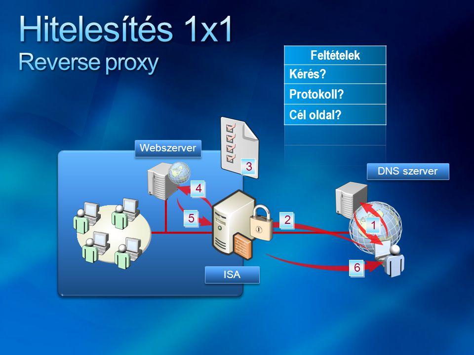 3 3 DNS szerver 5 5 4 4 2 2 6 6 1 1 ISA Webszerver
