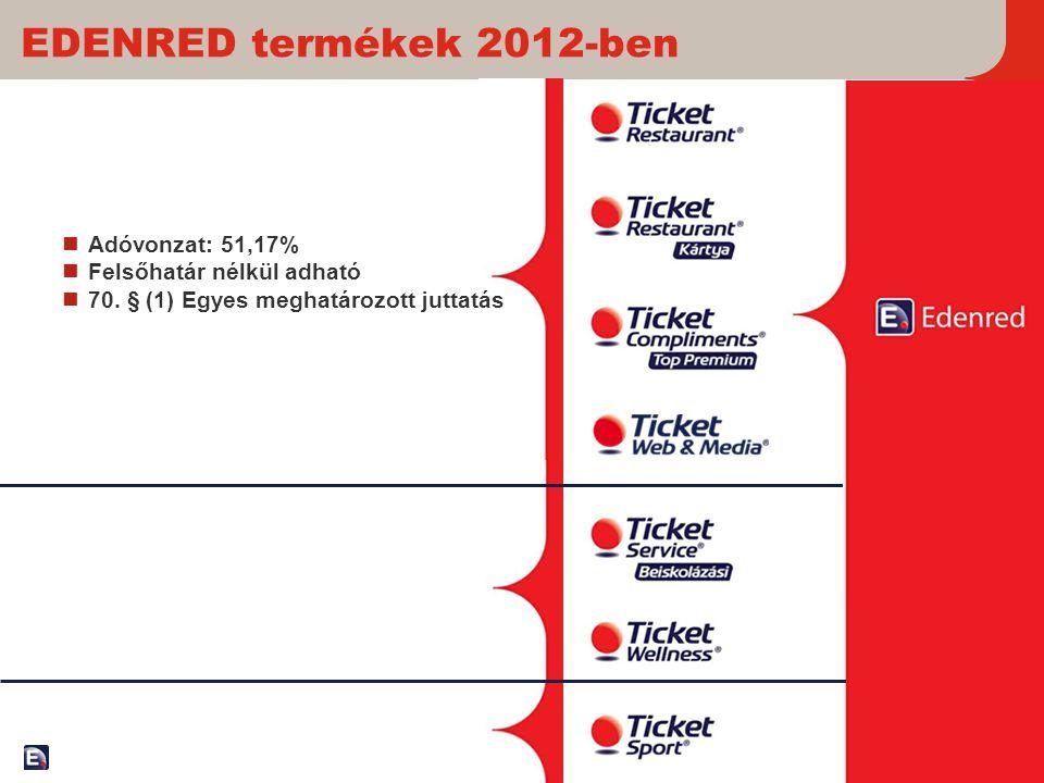 14 EDENRED termékek 2012-ben  Adóvonzat: 51,17%  Felsőhatár nélkül adható  70. § (1) Egyes meghatározott juttatás
