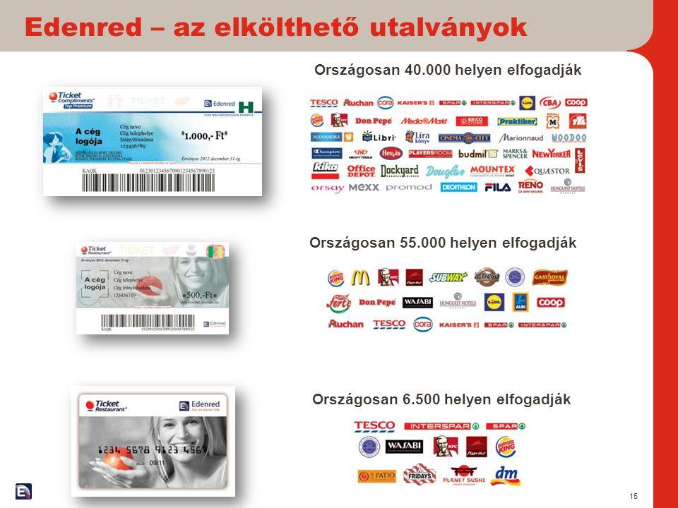 Edenred – az elkölthető utalványok 15 Országosan 55.000 helyen elfogadják Országosan 6.500 helyen elfogadják Országosan 40.000 helyen elfogadják