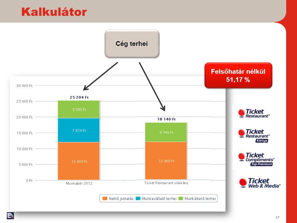 Kalkulátor 17 Cég terhei Felsőhatár nélkül 51,17 % Felsőhatár nélkül 51,17 %