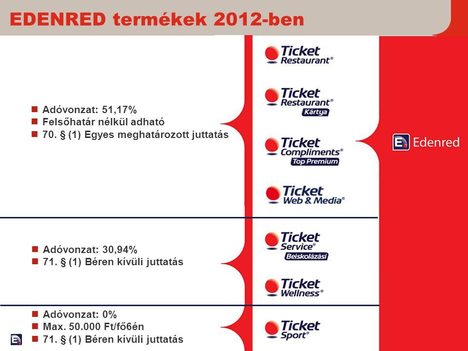 20 EDENRED termékek 2012-ben  Adóvonzat: 51,17%  Felsőhatár nélkül adható  70. § (1) Egyes meghatározott juttatás  Adóvonzat: 30,94%  71. § (1) B