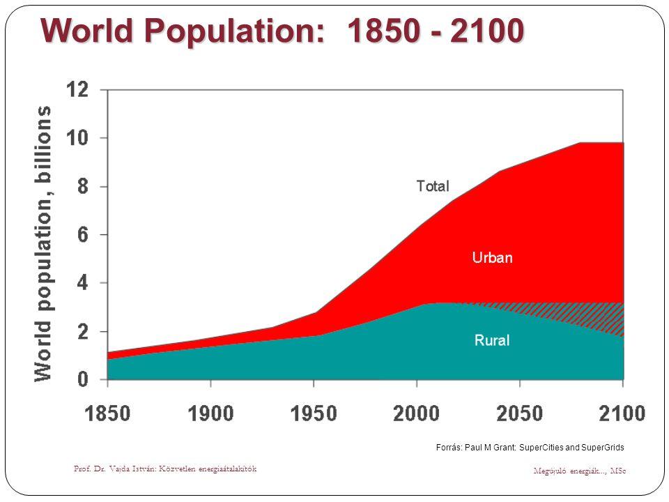 World Population: 1850 - 2100 Megújuló energiák..., MSc Prof. Dr. Vajda István: Közvetlen energiaátalakítók Forrás: Paul M Grant: SuperCities and Supe