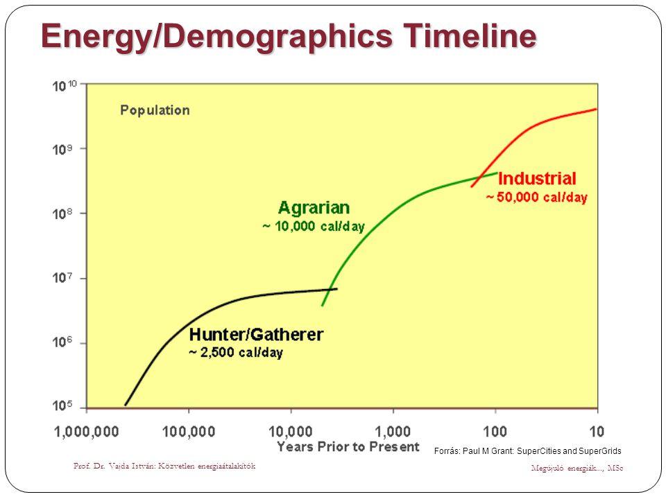 Energy/Demographics Timeline Megújuló energiák..., MSc Prof. Dr. Vajda István: Közvetlen energiaátalakítók Forrás: Paul M Grant: SuperCities and Super