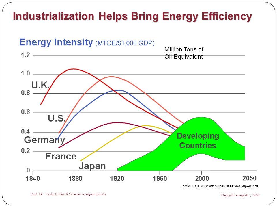 Industrialization Helps Bring Energy Efficiency Million Tons of Oil Equivalent Megújuló energiák..., MSc Prof. Dr. Vajda István: Közvetlen energiaátal