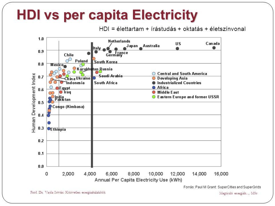 HDI vs per capita Electricity HDI = élettartam + írástudás + oktatás + életszínvonal Megújuló energiák..., MSc Prof. Dr. Vajda István: Közvetlen energ