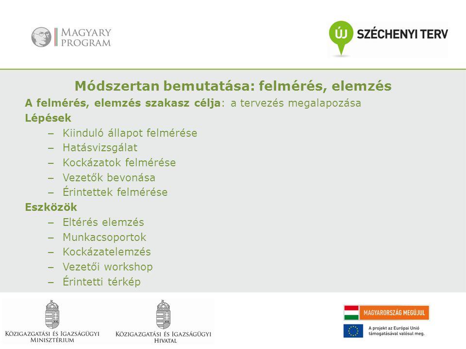 A felmérés, elemzés szakasz célja: a tervezés megalapozása Lépések – Kiinduló állapot felmérése – Hatásvizsgálat – Kockázatok felmérése – Vezetők bevonása – Érintettek felmérése Eszközök – Eltérés elemzés – Munkacsoportok – Kockázatelemzés – Vezetői workshop – Érintetti térkép Módszertan bemutatása: felmérés, elemzés