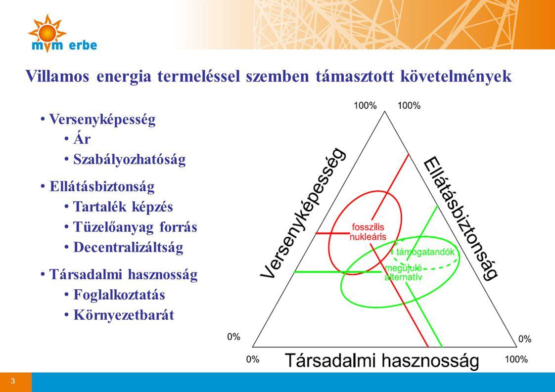 3 Villamos energia termeléssel szemben támasztott követelmények • Versenyképesség • Ár • Szabályozhatóság • Ellátásbiztonság • Tartalék képzés • Tüzel