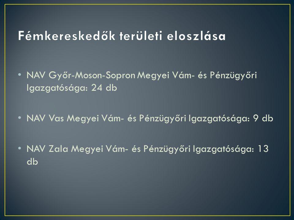 • NAV Győr-Moson-Sopron Megyei Vám- és Pénzügyőri Igazgatósága: 24 db • NAV Vas Megyei Vám- és Pénzügyőri Igazgatósága: 9 db • NAV Zala Megyei Vám- és Pénzügyőri Igazgatósága: 13 db