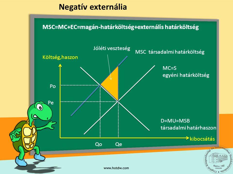 Költség,haszon kibocsátás Negatív externália D=MU=MSB társadalmi határhaszon MC=S egyéni határköltség MSC társadalmi határköltség Qe Pe Po Qo Jóléti v