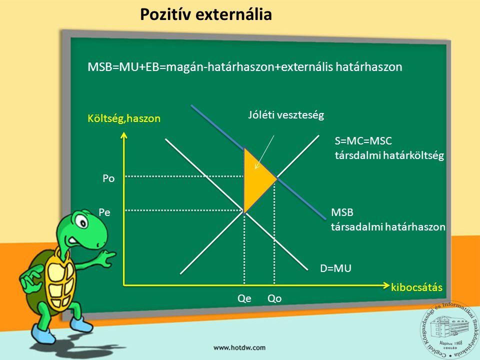 Költség,haszon kibocsátás Pozitív externália D=MU S=MC=MSC társdalmi határköltség Qe Pe Po Qo MSB társadalmi határhaszon Jóléti veszteség MSB=MU+EB=ma