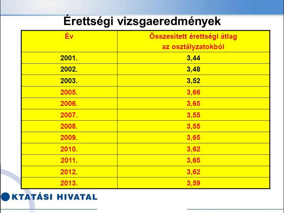 Érettségi vizsgaeredmények ÉvÖsszesített érettségi átlag az osztályzatokból 2001.3,44 2002.3,48 2003.3,52 2005.3,66 2006.3,65 2007.3,55 2008.3,55 2009.3,65 2010.3,62 2011.3,65 2012.3,62 2013.3,59