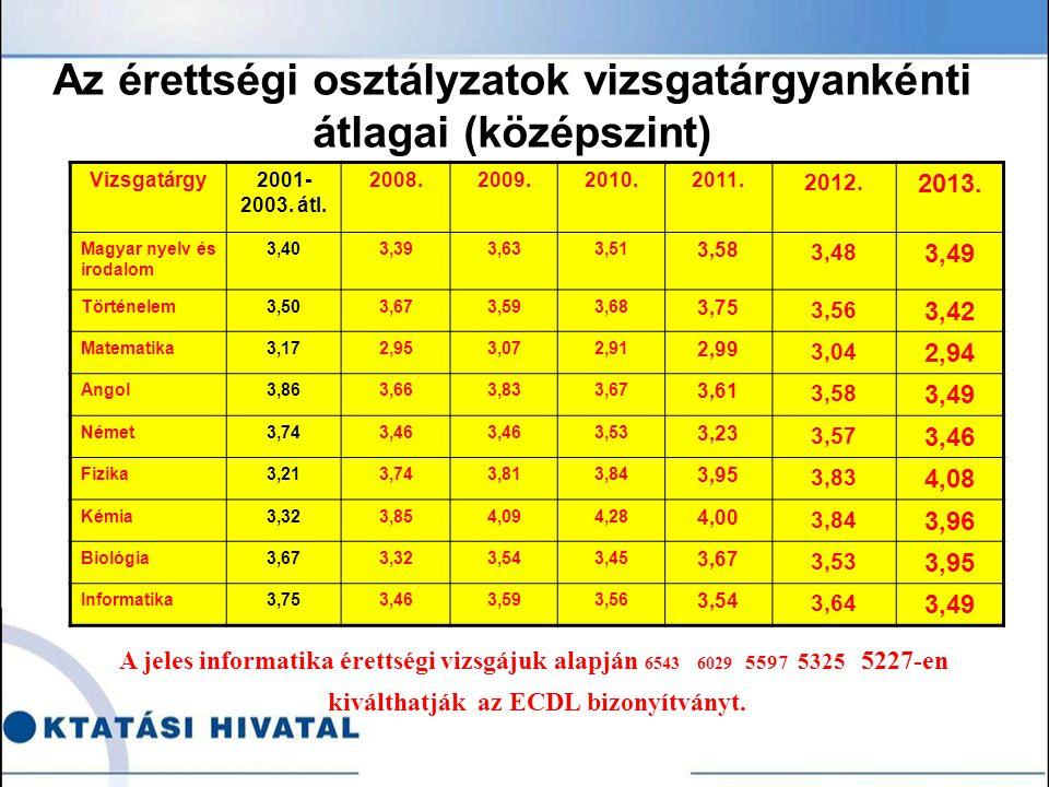 Az érettségi osztályzatok vizsgatárgyankénti átlagai (középszint) Vizsgatárgy2001- 2003.
