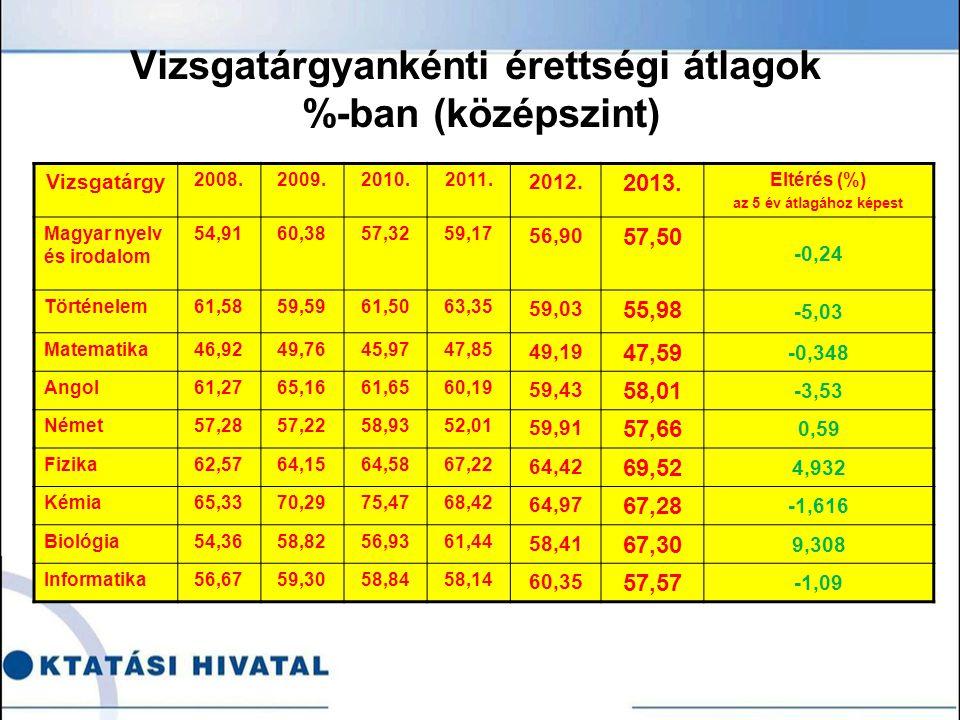Vizsgatárgyankénti érettségi átlagok %-ban (középszint) Vizsgatárgy 2008.2009.2010.2011.