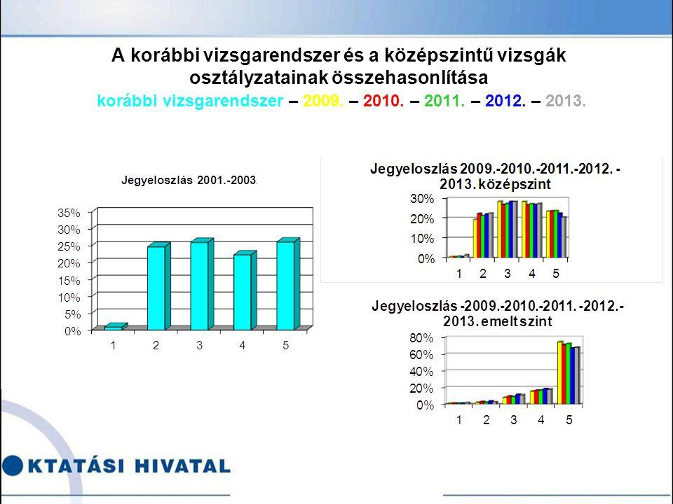 A korábbi vizsgarendszer és a középszintű vizsgák osztályzatainak összehasonlítása korábbi vizsgarendszer – 2009.