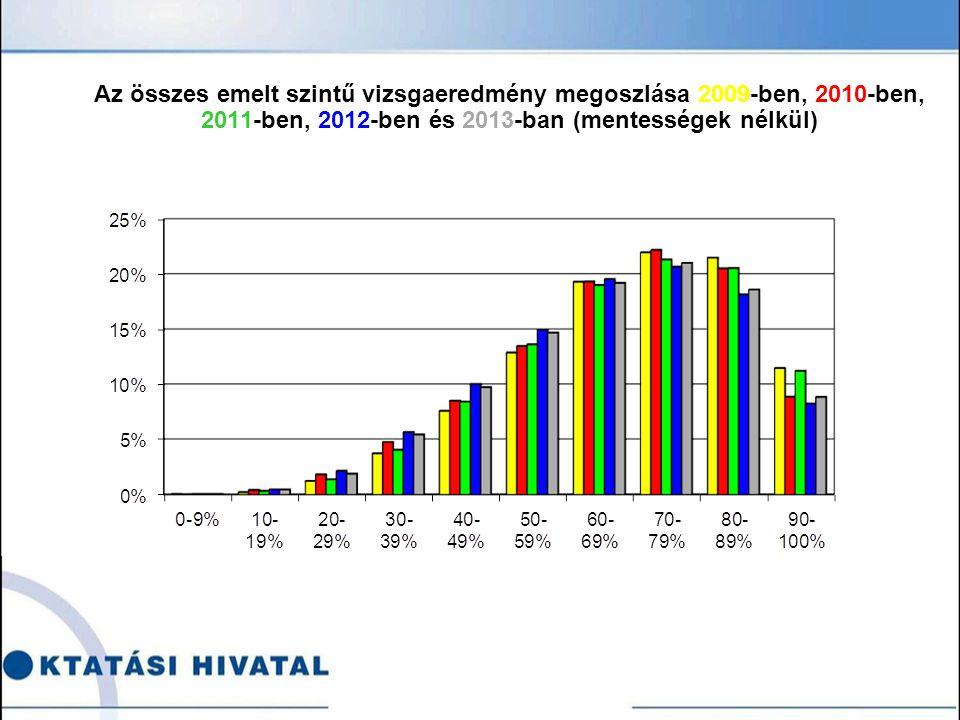 Az összes emelt szintű vizsgaeredmény megoszlása 2009-ben, 2010-ben, 2011-ben, 2012-ben és 2013-ban (mentességek nélkül)