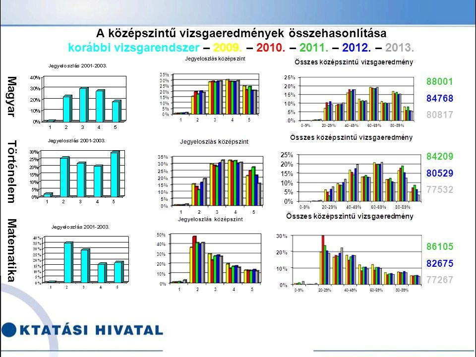 A középszintű vizsgaeredmények összehasonlítása korábbi vizsgarendszer – 2009.