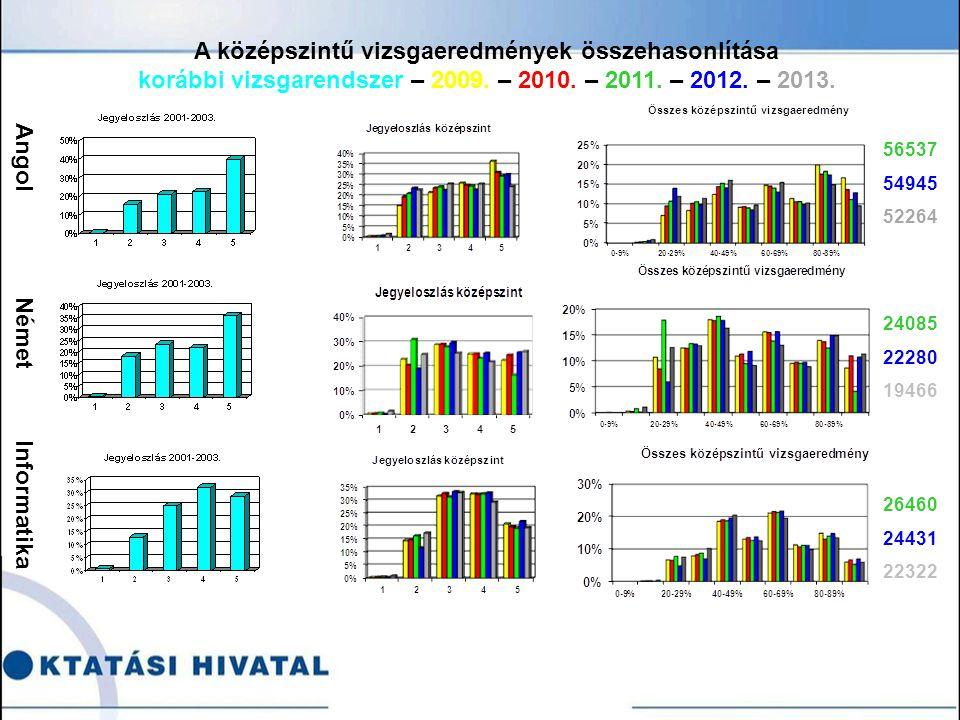 Angol Német Informatika 56537 54945 52264 24085 22280 19466 26460 24431 22322 A középszintű vizsgaeredmények összehasonlítása korábbi vizsgarendszer – 2009.