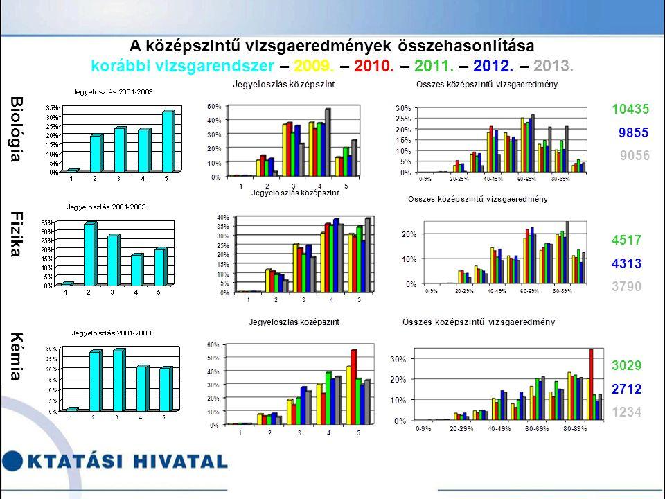 Biológia Fizika Kémia 10435 9855 9056 4517 4313 3790 3029 2712 1234 A középszintű vizsgaeredmények összehasonlítása korábbi vizsgarendszer – 2009.