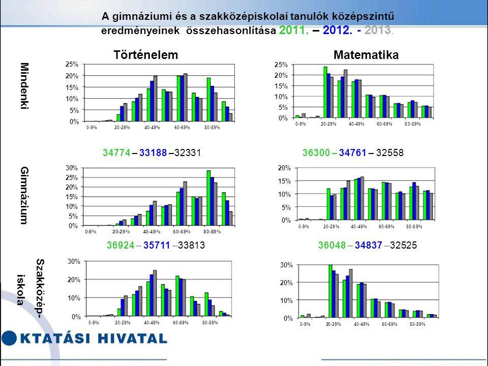 A gimnáziumi és a szakközépiskolai tanulók középszintű eredményeinek összehasonlítása 2011.