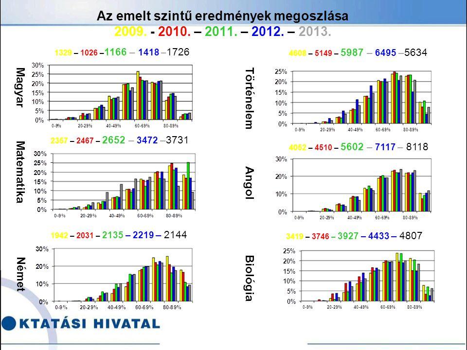 Az emelt szintű eredmények megoszlása 2009. - 2010.