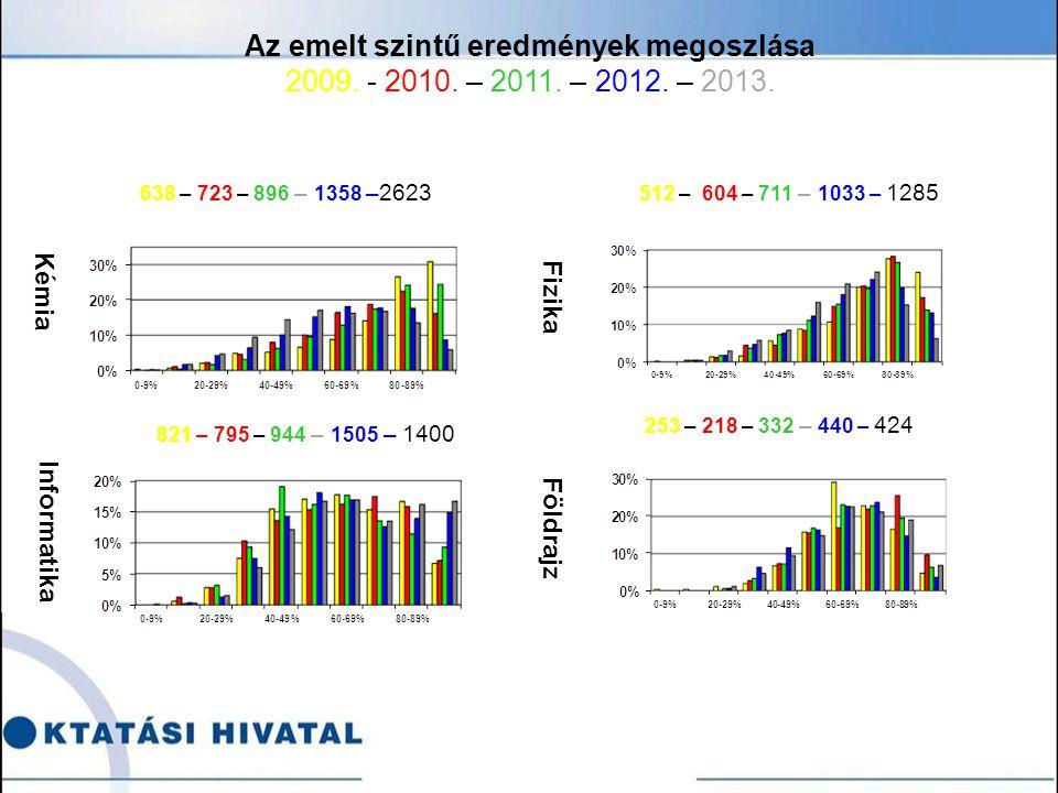 Kémia Informatika Fizika Földrajz 638 – 723 – 896 – 1358 –2623 512 – 604 – 711 – 1033 – 1285 821 – 795 – 944 – 1505 – 1400 253 – 218 – 332 – 440 – 424 Az emelt szintű eredmények megoszlása 2009.