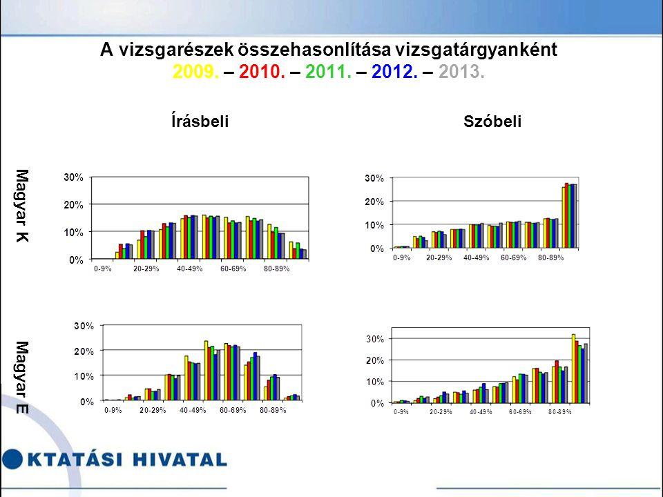 A vizsgarészek összehasonlítása vizsgatárgyanként 2009.