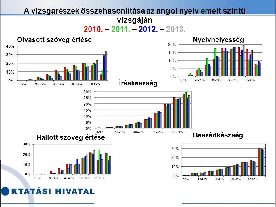 Olvasott szöveg értéseNyelvhelyesség A vizsgarészek összehasonlítása az angol nyelv emelt szintű vizsgáján 2010.