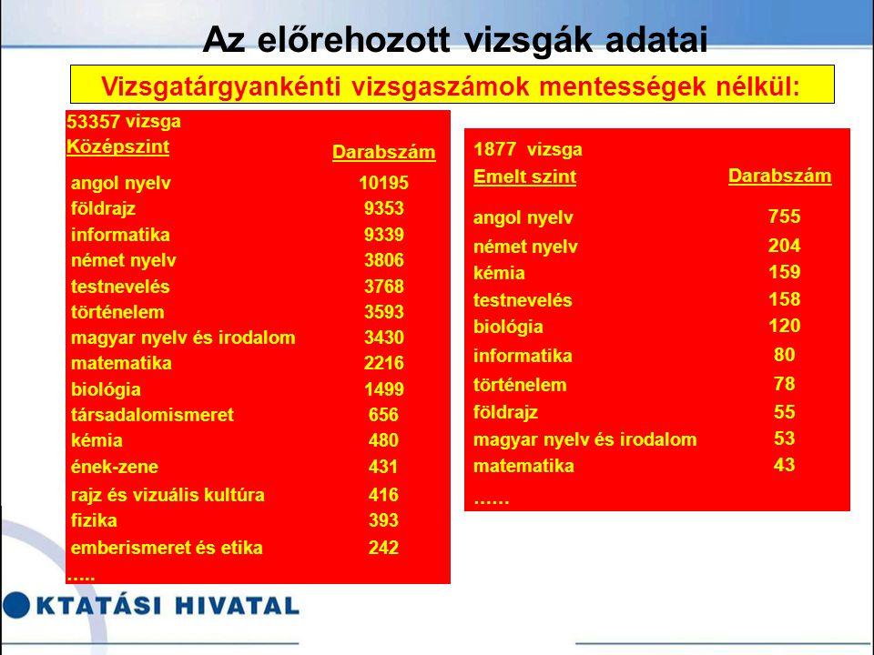 Az előrehozott vizsgák adatai Vizsgatárgyankénti vizsgaszámok mentességek nélkül: 1877 vizsga Emelt szint Darabszám angol nyelv 755 német nyelv 204 kémia 159 testnevelés 158 biológia 120 informatika 80 történelem 78 földrajz 55 magyar nyelv és irodalom 53 matematika 43 …… 53357 vizsga Darabszám Középszint angol nyelv10195 földrajz9353 informatika9339 német nyelv3806 testnevelés3768 történelem3593 magyar nyelv és irodalom3430 matematika2216 biológia1499 társadalomismeret656 kémia480 ének-zene431 rajz és vizuális kultúra416 fizika393 emberismeret és etika242 …..