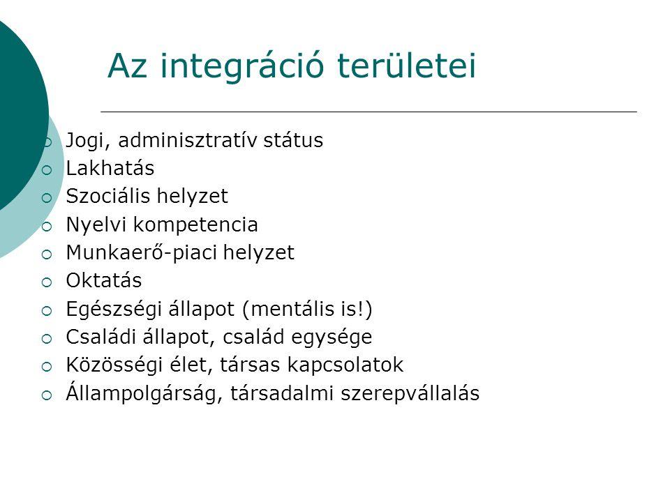 A Menedék Egyesület szociális szolgáltatásai menekültek számára  Ügyintézésben való segítségnyújtás (szociális támogatásoktól a gázóra leolvasásig)  Hozzáférés javítása más ellátórendszerekhez: eü., oktatási, foglalkoztatási, szociális  Álláskeresés: tréning, klub, egyéni álláskeresés  Életvezetési tréning, tanácsadás  Családegyesítés (a Helsinki Bizottsággal közösen)  Honosítás (az állampolgárság megszerzése)  Szupportív jellegű segítő beszélgetések  Pszichológiai segítségnyújtás  Közösségi programok