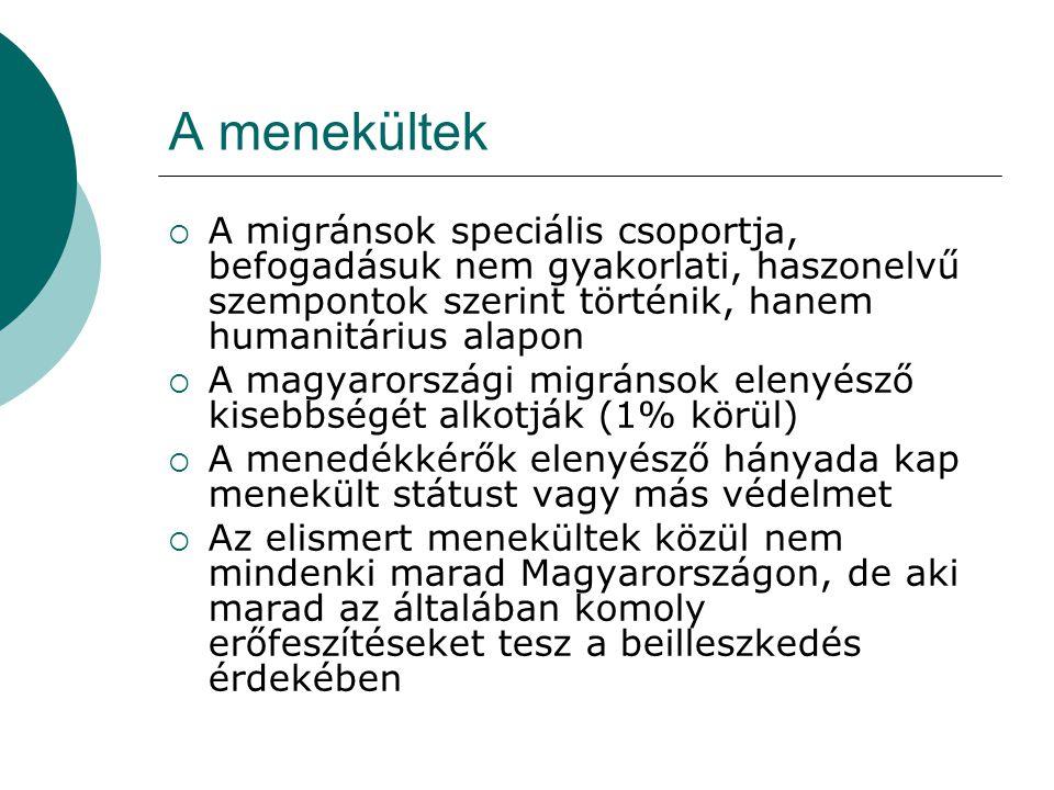 Kihívások a magyarországi integrációt illetően  Természetes támogató környezet hiánya  Nagyfokú anyagi kiszolgáltatottság, szegénység  Nyelvtudás hiánya  Dokumentumok (pl.