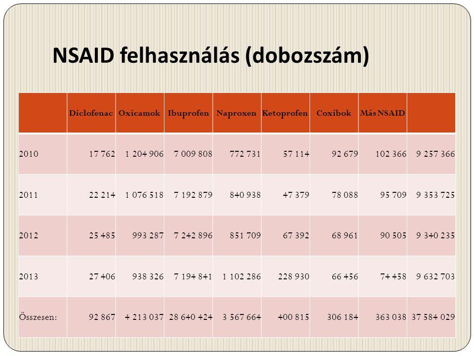 NSAID felhasználás (dobozszám) DiclofenacOxicamokIbuprofenNaproxenKetoprofenCoxibokMás NSAID 201017 7621 204 9067 009 808772 73157 11492 679102 3669 2