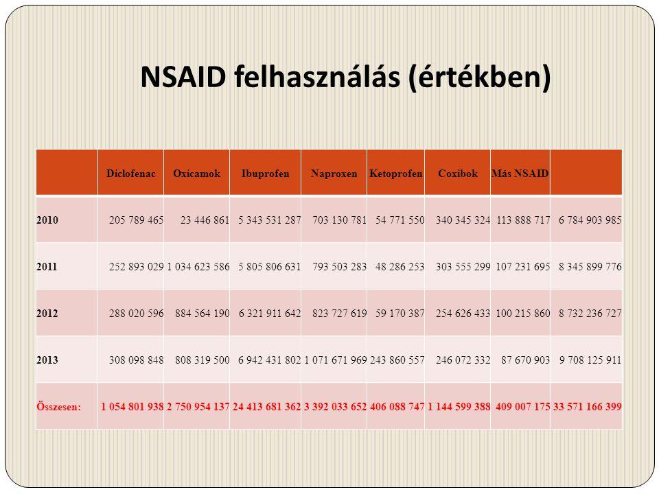 NSAID felhasználás (értékben) DiclofenacOxicamokIbuprofenNaproxenKetoprofenCoxibokMás NSAID 2010205 789 46523 446 8615 343 531 287703 130 78154 771 55