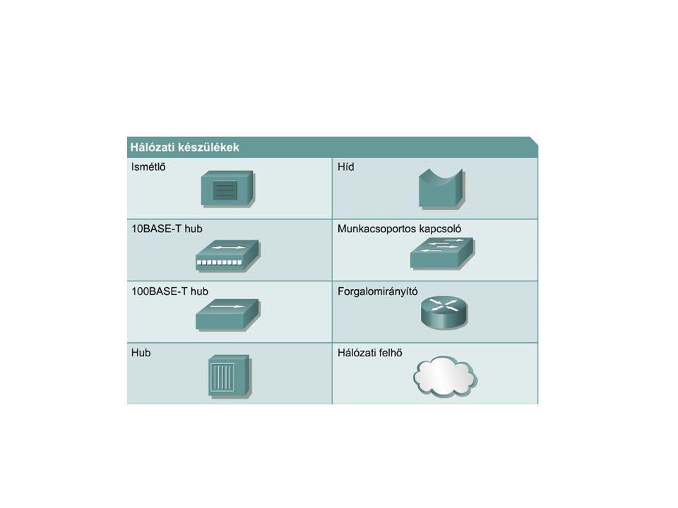 Rizsa • A felhasználók részére hálózati kapcsolatot biztosító végfelhasználói készülékeket állomásoknak is nevezzük.