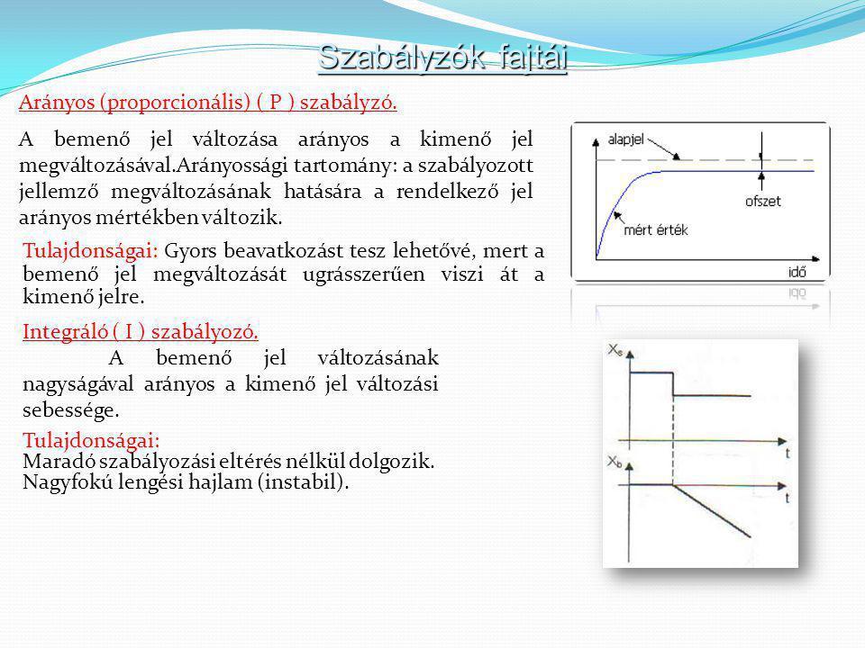Szabályzók fajtái Arányos (proporcionális) ( P ) szabályzó. A bemenő jel változása arányos a kimenő jel megváltozásával.Arányossági tartomány: a szabá