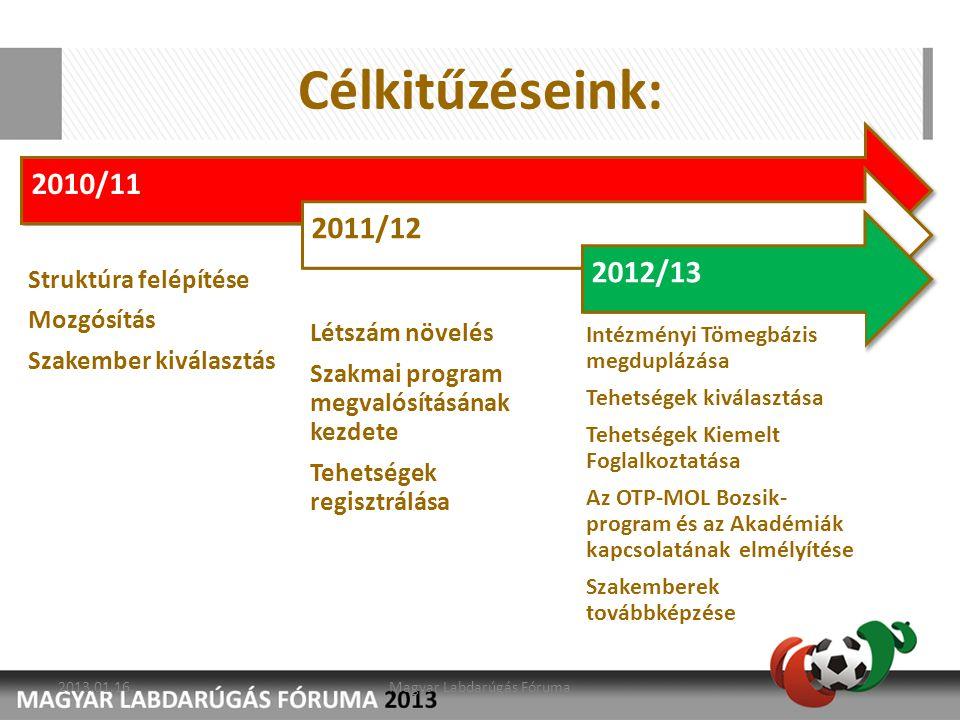 2010/11 Struktúra felépítése Mozgósítás Szakember kiválasztás 2011/12 Létszám növelés Szakmai program megvalósításának kezdete Tehetségek regisztrálás