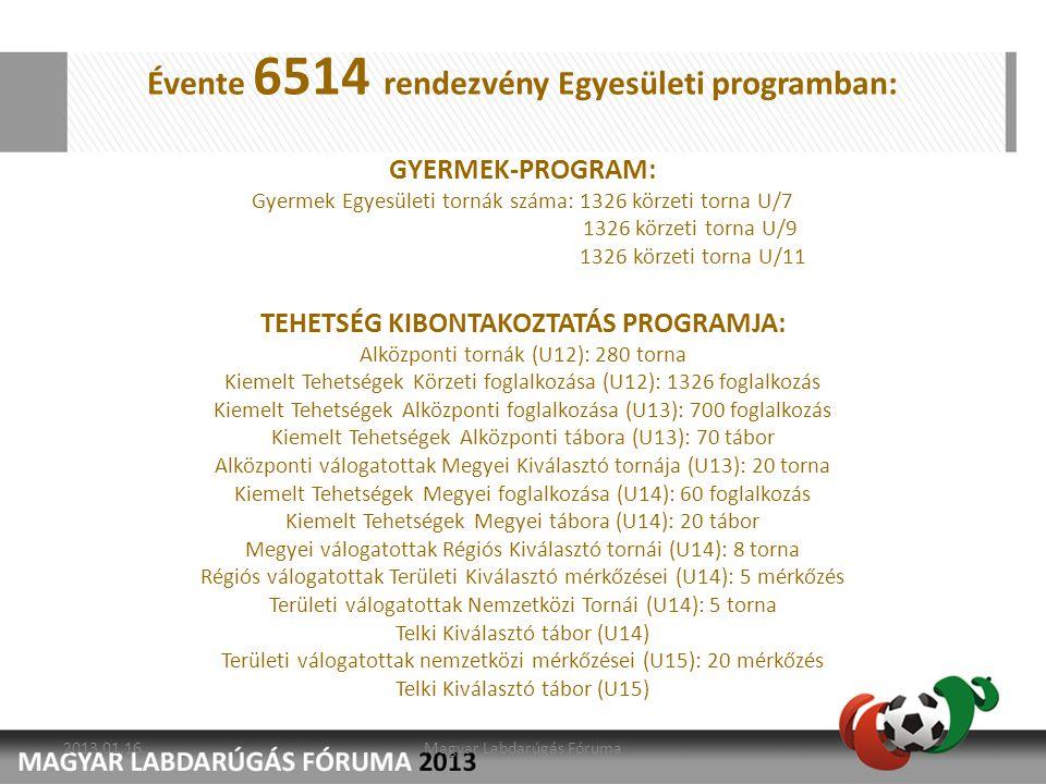Évente 6514 rendezvény Egyesületi programban: GYERMEK-PROGRAM: Gyermek Egyesületi tornák száma: 1326 körzeti torna U/7 1326 körzeti torna U/9 1326 kör