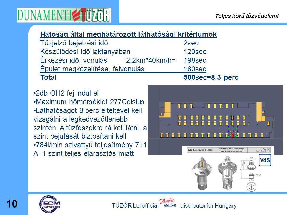 TŰZŐR Ltd official distributor for Hungary 10 Hatóság által meghatározott láthatósági kritériumok Tűzjelző bejelzési idő2sec Készülődési idő laktanyáb