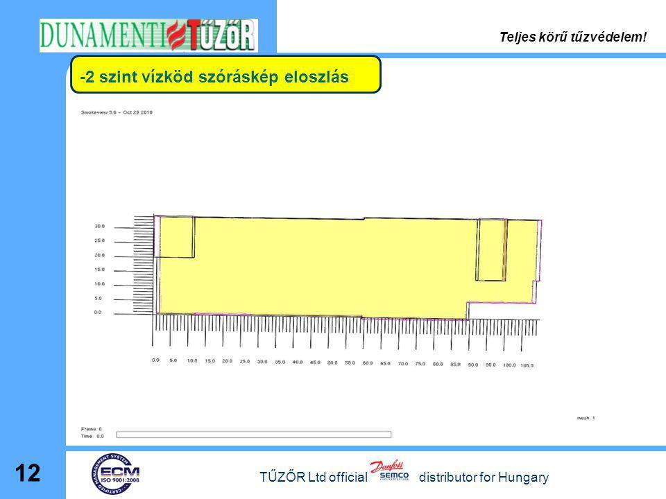 -2 szint vízköd szóráskép eloszlás TŰZŐR Ltd official distributor for Hungary 12 Teljes körű tűzvédelem!