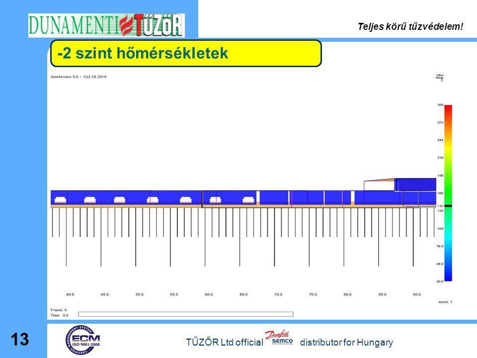 -2 szint hőmérsékletek TŰZŐR Ltd official distributor for Hungary 13 Teljes körű tűzvédelem!