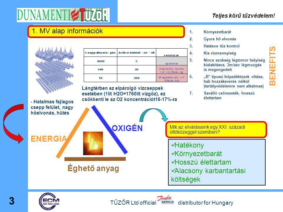 3 Éghető anyag ENERGIA OXIGÉN - Hatalmas fajlagos csepp felület, nagy hőelvonás, hűtés Lángtérben az elpárolgó vízcseppek esetében (1lit H2O=1760lit v