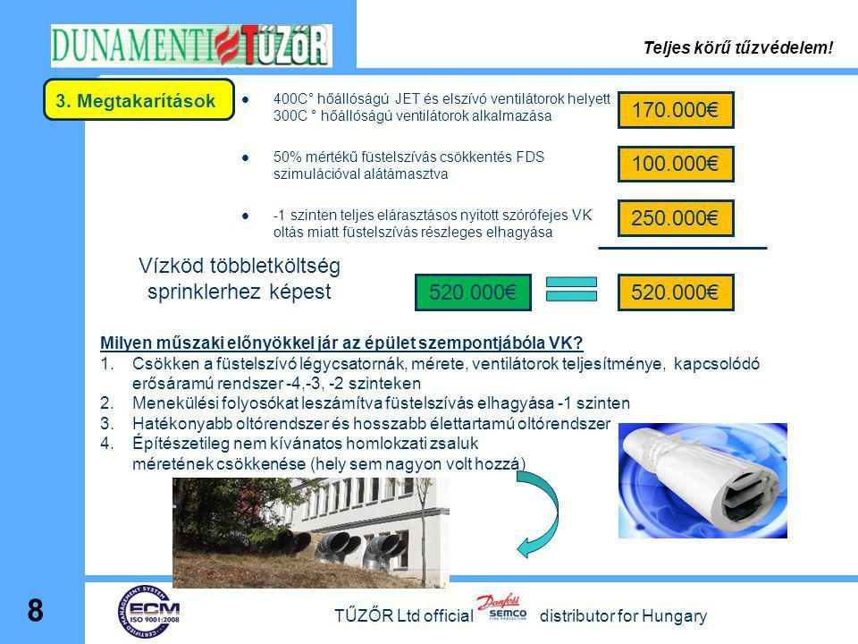 3. Megtakarítások  400C° hőállóságú JET és elszívó ventilátorok helyett 300C ° hőállóságú ventilátorok alkalmazása  50% mértékű füstelszívás csökken