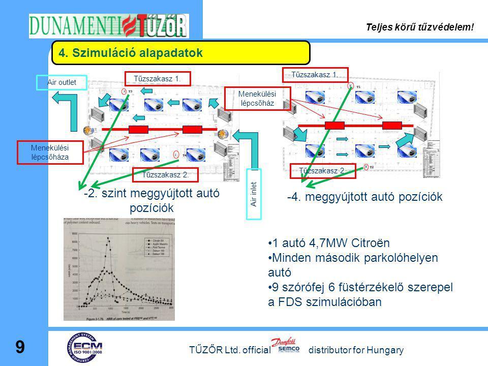 4. Szimuláció alapadatok TŰZŐR Ltd. official distributor for Hungary 9 -2. szint meggyújtott autó pozíciók -4. meggyújtott autó pozíciók •1 autó 4,7MW