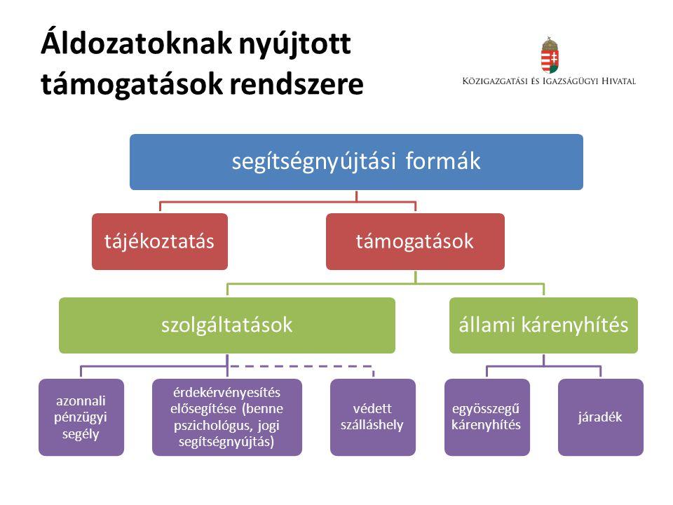 Az áldozatsegítő szolgálatok programjai 3.