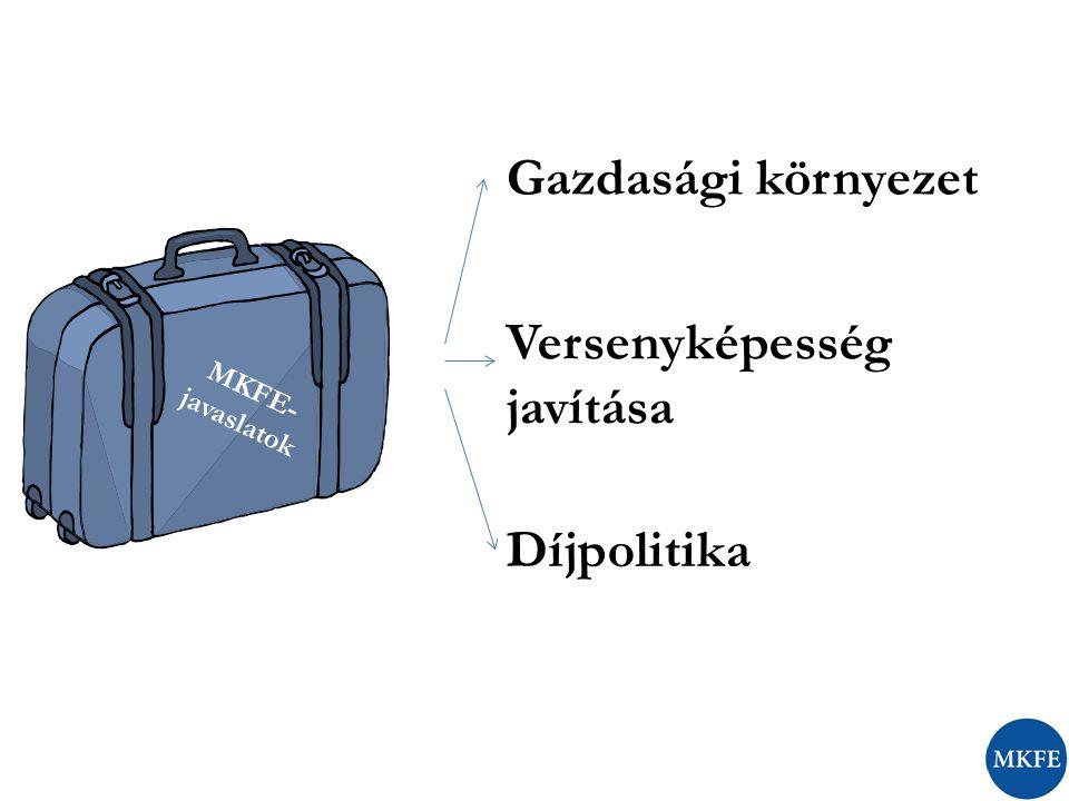 MKFE- javaslatok Gazdasági környezet Versenyképesség javítása Díjpolitika