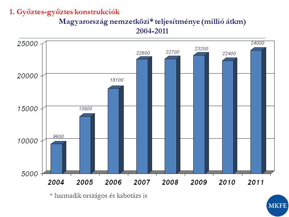A magyar fuvarozók harmadik országos tevékenysége 2004 – 2011 (millió átkm) 1.